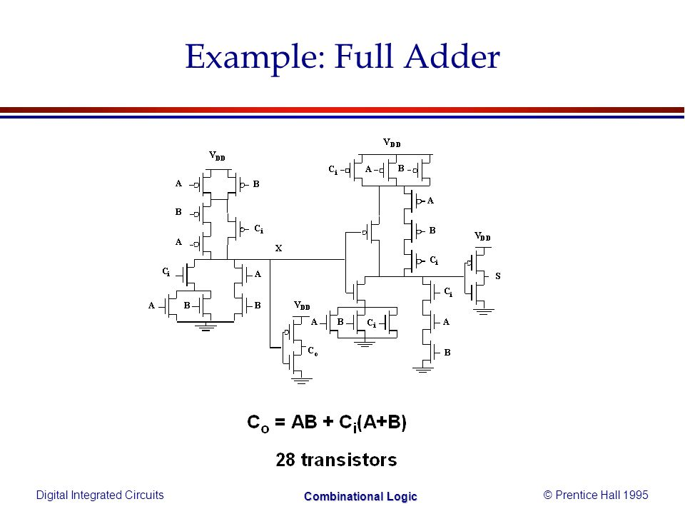 Digital Integrated Circuits© Prentice Hall 1995 Combinational Logic Example: Full Adder