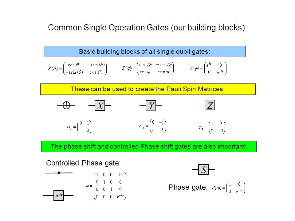 Common Gates that are often needed in quantum algorithms: Controlled Pauli Spin Matrices: Hadamard V Gate: Controlled single qubit gates: R(θ) σiσi Other Gates: .