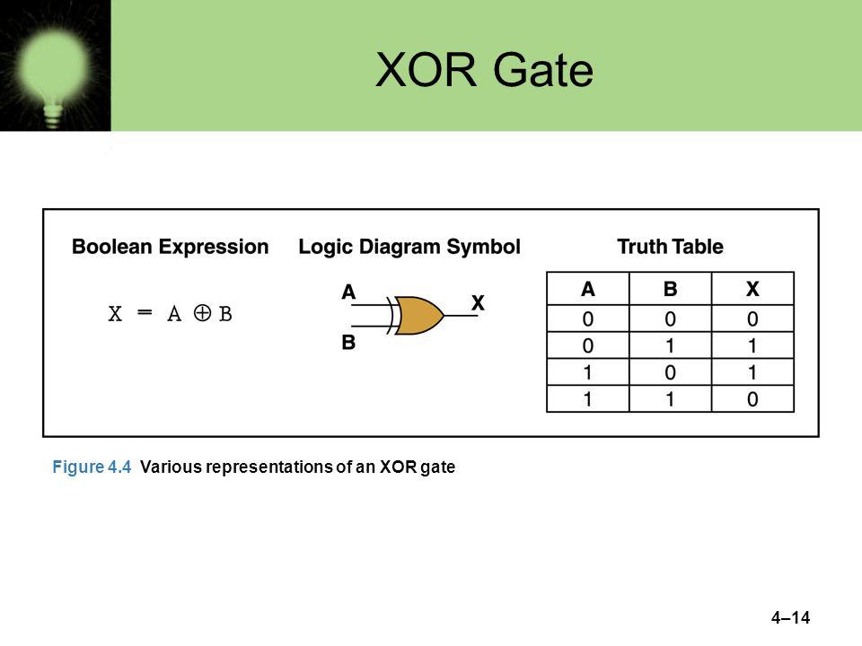 4–14 XOR Gate Figure 4.4 Various representations of an XOR gate