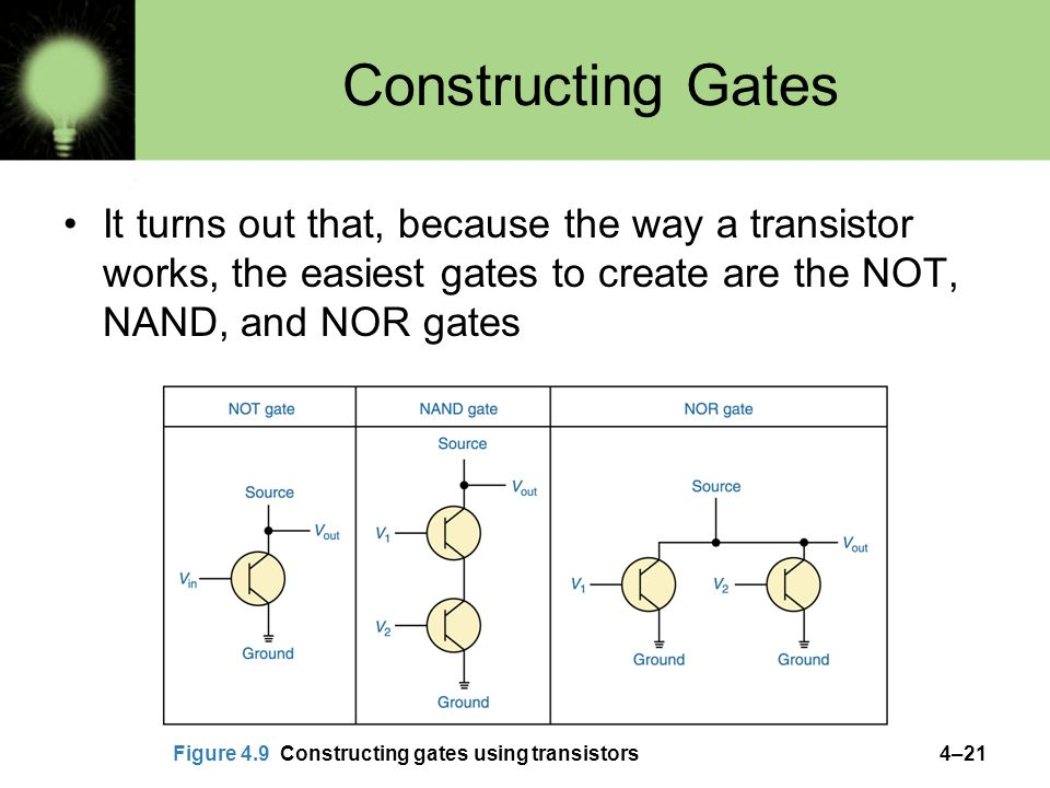 4–21 Constructing Gates It turns out that, because the way a transistor works, the easiest gates to create are the NOT, NAND, and NOR gates Figure 4.9