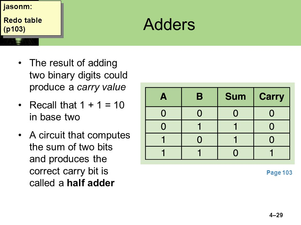 4–29 Adders The result of adding two binary digits could produce a carry value Recall that 1 + 1 = 10 in base two A circuit that computes the sum of t