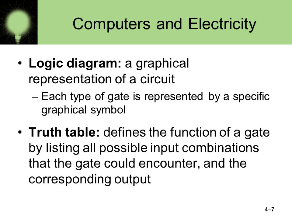 4–7 Computers and Electricity Logic diagram: a graphical representation of a circuit –Each type of gate is represented by a specific graphical symbol