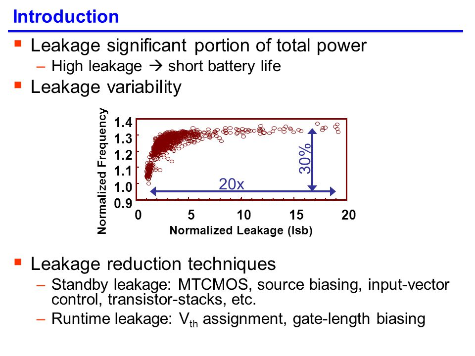 Runtime Leakage Control V th assignment –High V th reduces I d sat (speed) and subthreshold leakage –Use low V th for timing critical devices, high V th for others –Obtained by different doping concentrations for each V th Increase in manufacturing costs Gate-length biasing [DAC04] –Increase gate-length of certain devices –Gate-length (L gate ) biasing reduces I d sat and subthreshold leakage –Bias only non-critical devices no deterioration in circuit speed –Leakage variability considerably reduced Change of leakage and delay (each normalized to 1) for an NMOS device in an industrial 130nm technology Impact on Leakage and Delay