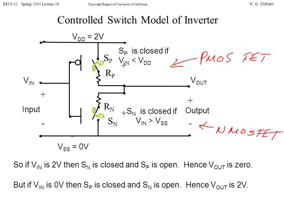 W. G. Oldham EECS 42 Spring 2001 Lecture 19 Copyright Regents of University of California Controlled Switch Model of Inverter So if V IN is 2V then S