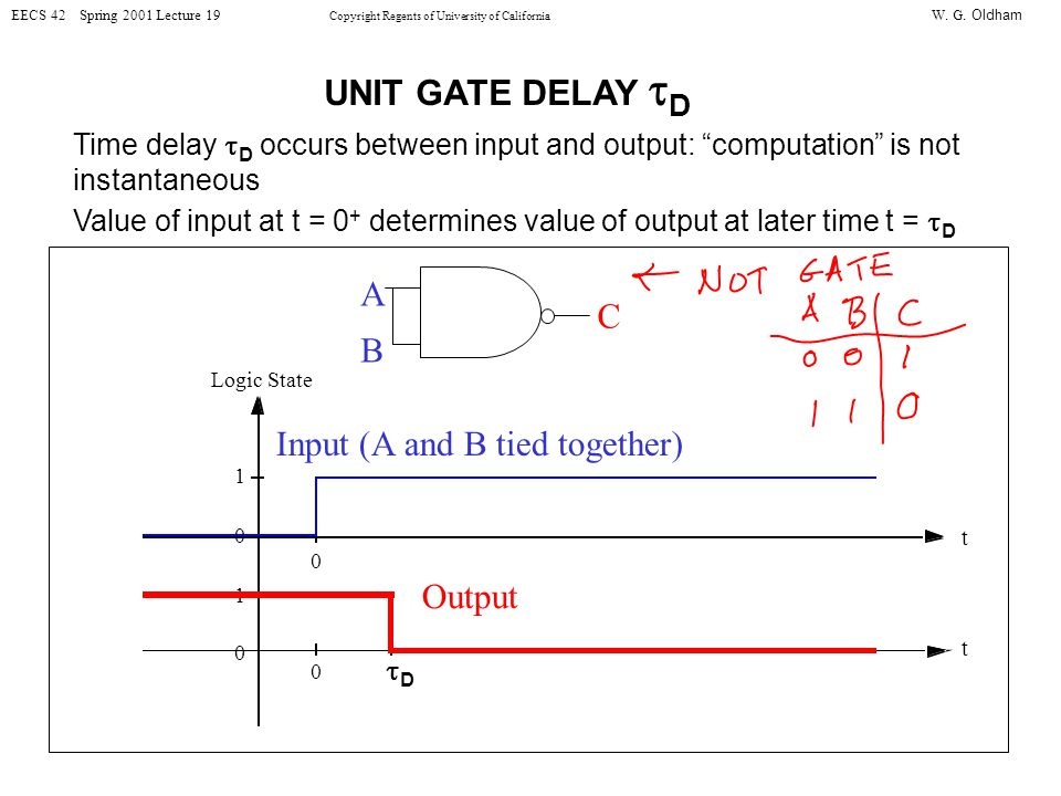 W. G. Oldham EECS 42 Spring 2001 Lecture 19 Copyright Regents of University of California UNIT GATE DELAY D Time delay D occurs between input and outp