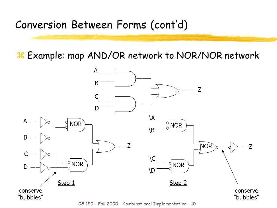 CS 150 - Fall 2000 - Combinational Implementation - 10 Step 2 conserve bubbles Step 1 conserve bubbles NOR \A \B \C \D Z NOR A B C D Z Conversion Between Forms (contd) zExample: map AND/OR network to NOR/NOR network A B C D Z