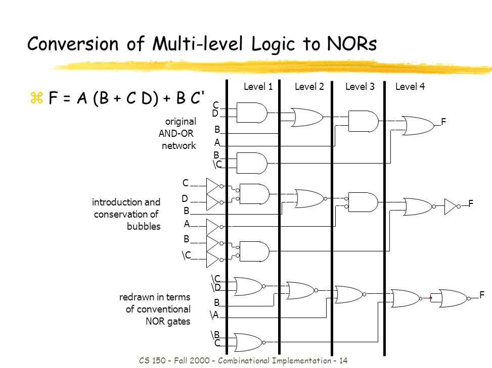 CS 150 - Fall 2000 - Combinational Implementation - 14 Level 1Level 2Level 3Level 4 A C D B B \C F original AND-OR network introduction and conservation of bubbles A C D B B \C F redrawn in terms of conventional NOR gates \A \C \D B \B C F Conversion of Multi-level Logic to NORs zF = A (B + C D) + B C