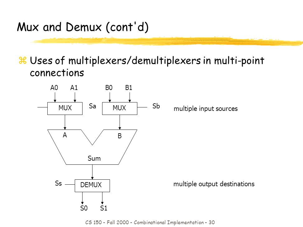 CS 150 - Fall 2000 - Combinational Implementation - 30 multiple input sources multiple output destinations MUX A B Sum Sa Ss Sb B0 MUX DEMUX Mux and Demux (cont d) zUses of multiplexers/demultiplexers in multi-point connections B1A0A1 S0S1