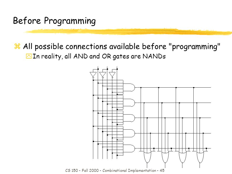CS 150 - Fall 2000 - Combinational Implementation - 45 Before Programming zAll possible connections available before programming yIn reality, all AND and OR gates are NANDs