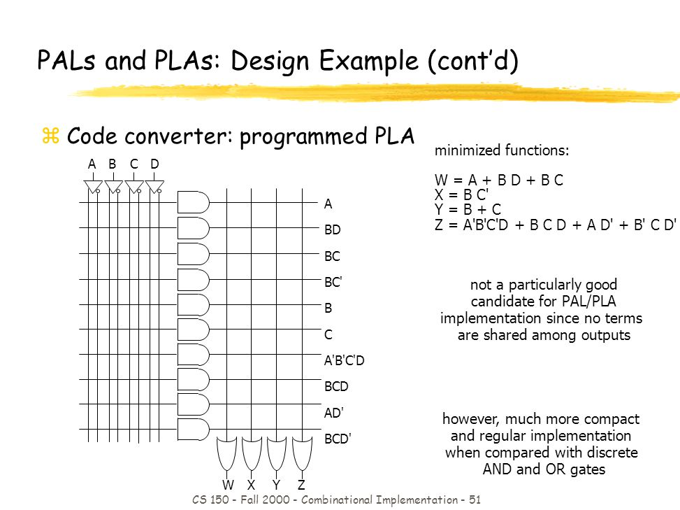 CS 150 - Fall 2000 - Combinational Implementation - 51 not a particularly good candidate for PAL/PLA implementation since no terms are shared among outputs however, much more compact and regular implementation when compared with discrete AND and OR gates minimized functions: W = A + B D + B C X = B C Y = B + C Z = A B C D + B C D + A D + B C D PALs and PLAs: Design Example (contd) zCode converter: programmed PLA