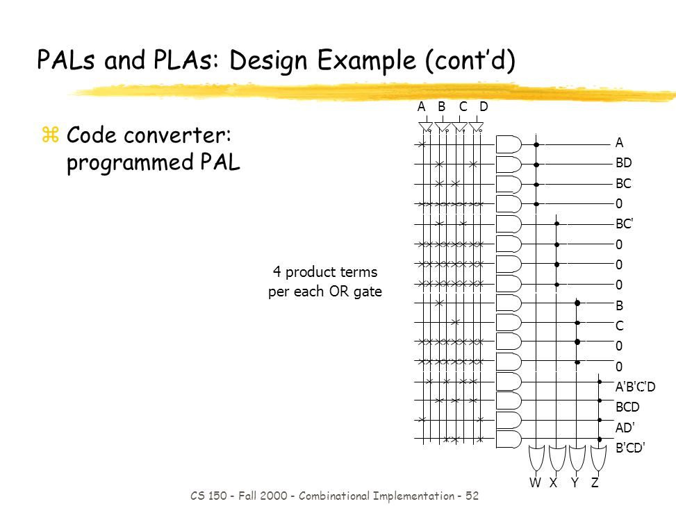 CS 150 - Fall 2000 - Combinational Implementation - 52 4 product terms per each OR gate AB CD PALs and PLAs: Design Example (contd) zCode converter: programmed PAL