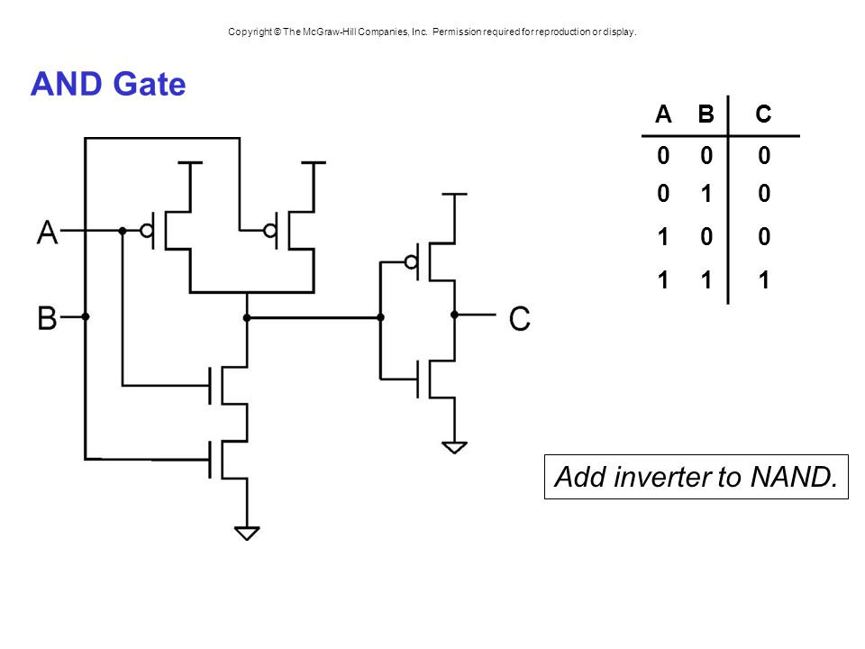 Copyright © The McGraw-Hill Companies, Inc. Permission required for reproduction or display. AND Gate Add inverter to NAND. ABC 000 010 100 111