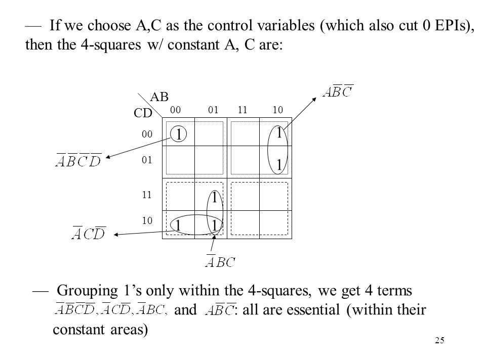 25 AB CD If we choose A,C as the control variables (which also cut 0 EPIs), then the 4-squares w/ constant A, C are: Grouping 1s only within the 4-squares, we get 4 terms and : all are essential (within their constant areas)