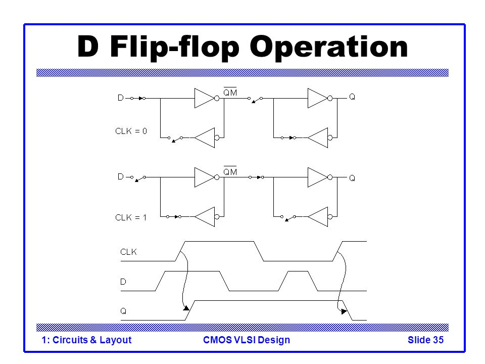 CMOS VLSI Design1: Circuits & LayoutSlide 35 D Flip-flop Operation