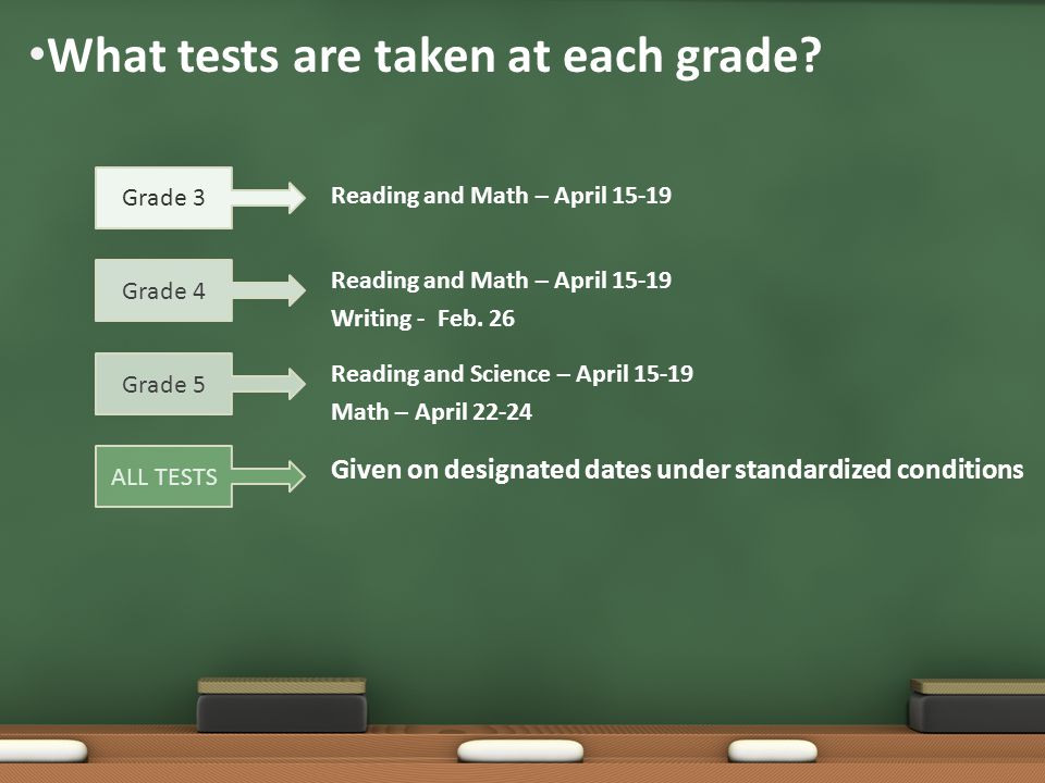 What tests are taken at each grade. Reading and Math – April 15-19 Writing - Feb.