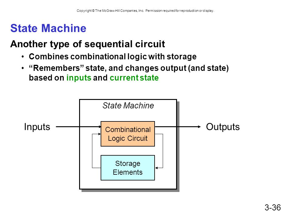 Copyright © The McGraw-Hill Companies, Inc. Permission required for reproduction or display. 3-36 State Machine Another type of sequential circuit Com