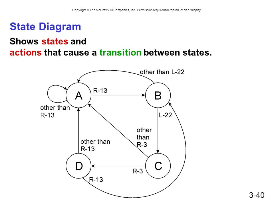 Copyright © The McGraw-Hill Companies, Inc. Permission required for reproduction or display. 3-40 State Diagram Shows states and actions that cause a