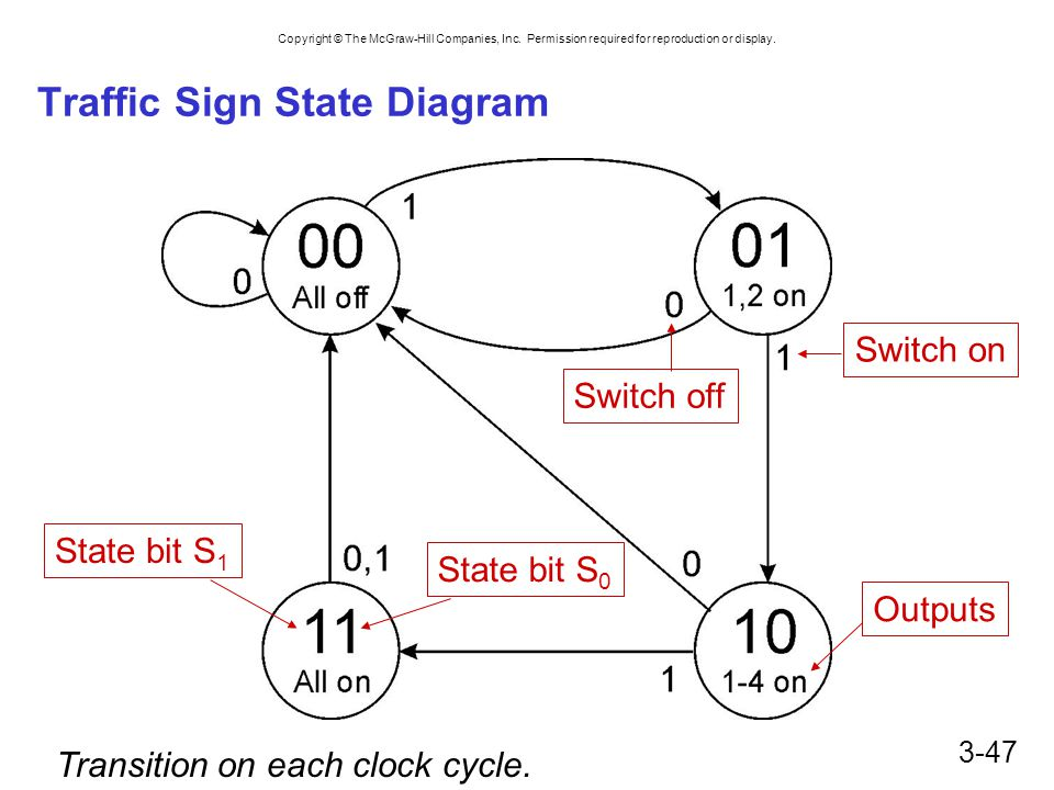 Copyright © The McGraw-Hill Companies, Inc. Permission required for reproduction or display. 3-47 Traffic Sign State Diagram State bit S 1 State bit S