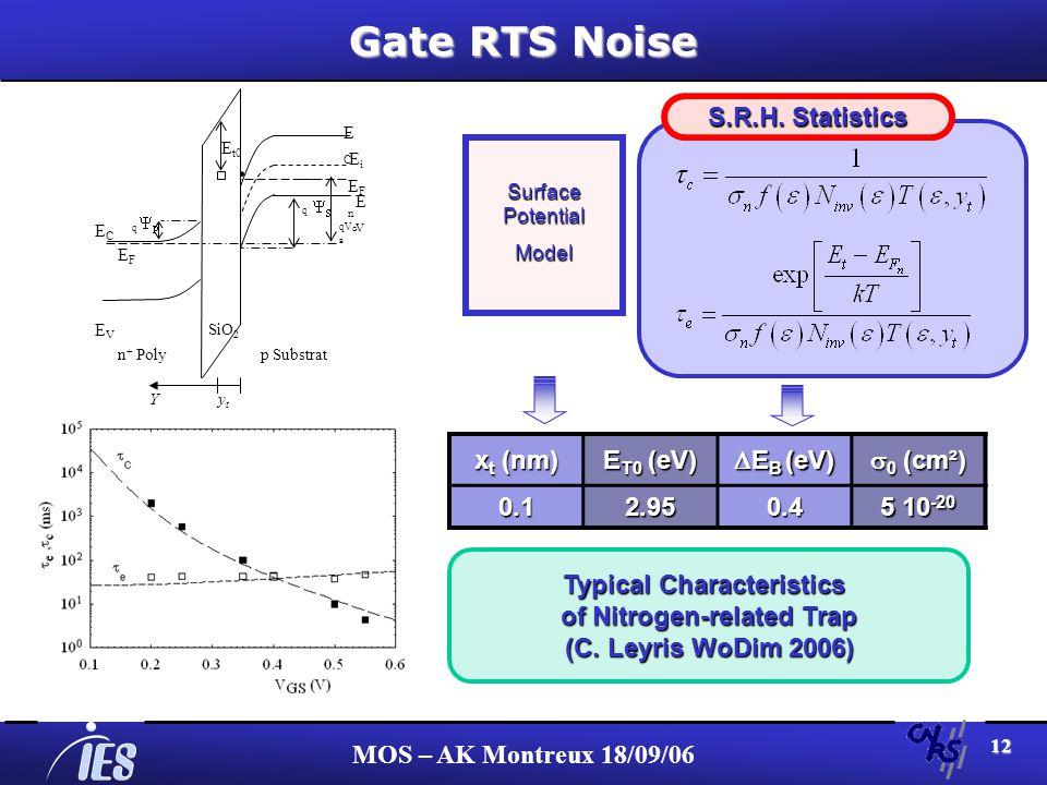 MOS – AK Montreux 18/09/06 12 Gate RTS Noise ECEC EFnEFn EVEV ECEC EVEV EiEi q q qV G B n + Poly SiO 2 p Substrat Y y t EFEF E t0 S.R.H.