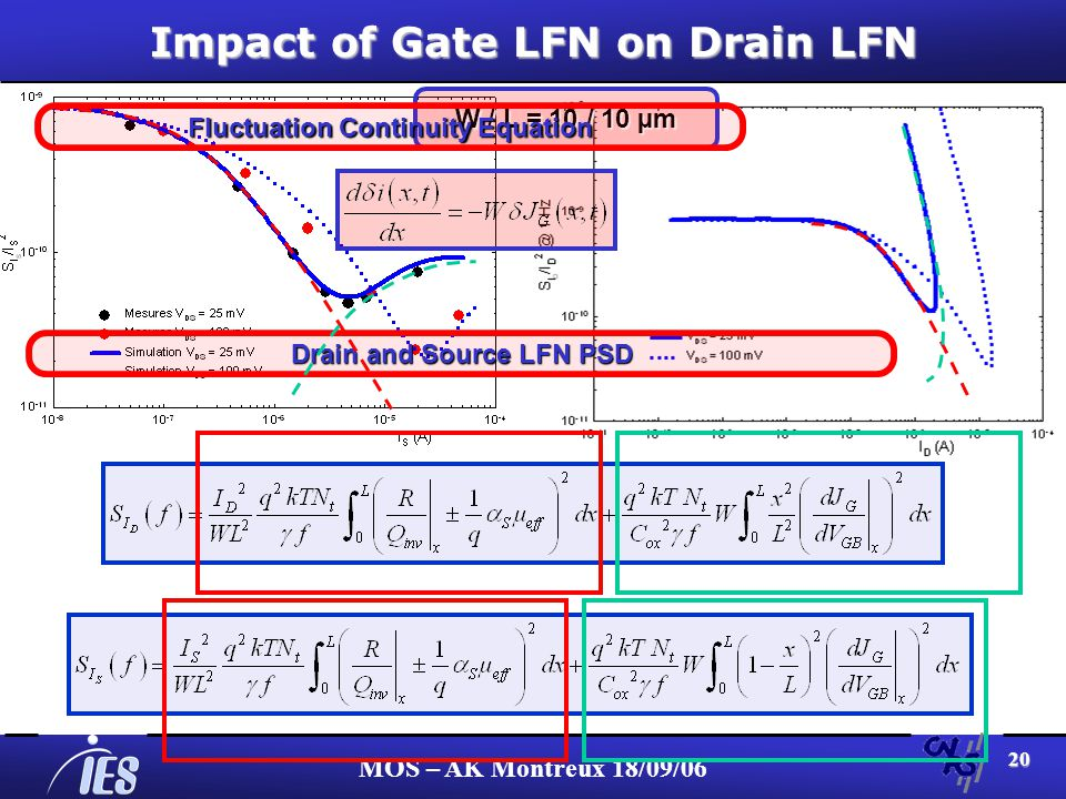 MOS – AK Montreux 18/09/06 20 Impact of Gate LFN on Drain LFN W / L = 10 / 10 µm Fluctuation Continuity Equation Drain and Source LFN PSD