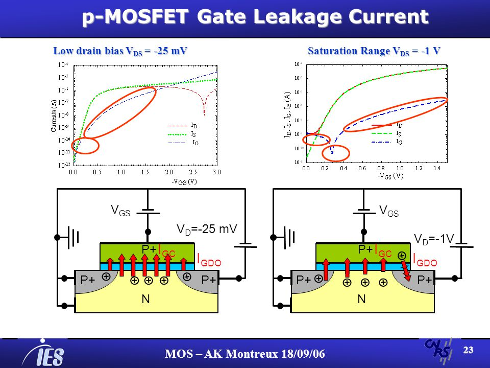 MOS – AK Montreux 18/09/06 23 p-MOSFET Gate Leakage Current N P+ V D =-1V I GC I GDO V GS Saturation Range V DS = -1 V N P+ V D =-25 mV I GC I GDO V GS Low drain bias V DS = -25 mV