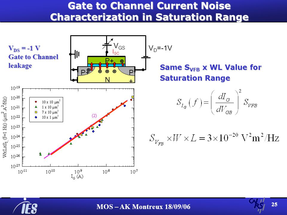 MOS – AK Montreux 18/09/06 25 Gate to Channel Current Noise Characterization in Saturation Range N P+P+ P+ V D =-1V I GC V GS V DS = -1 V Gate to Channel leakage Same S VFB x WL Value for Saturation Range