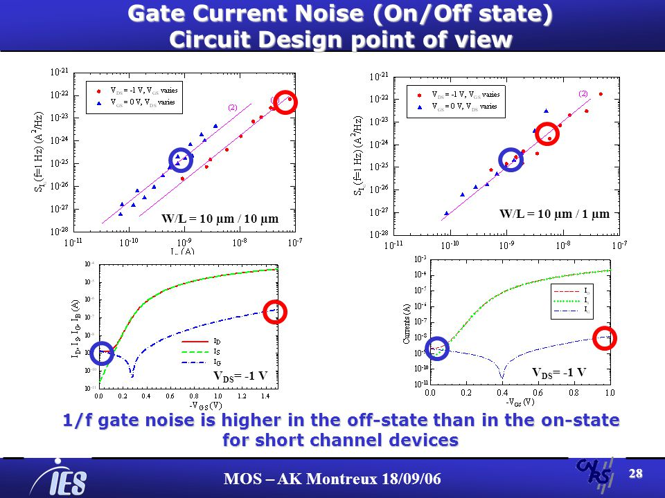 MOS – AK Montreux 18/09/06 28 Gate Current Noise (On/Off state) Circuit Design point of view W/L = 10 µm / 10 µm W/L = 10 µm / 1 µm V DS = -1 V 1/f gate noise is higher in the off-state than in the on-state for short channel devices