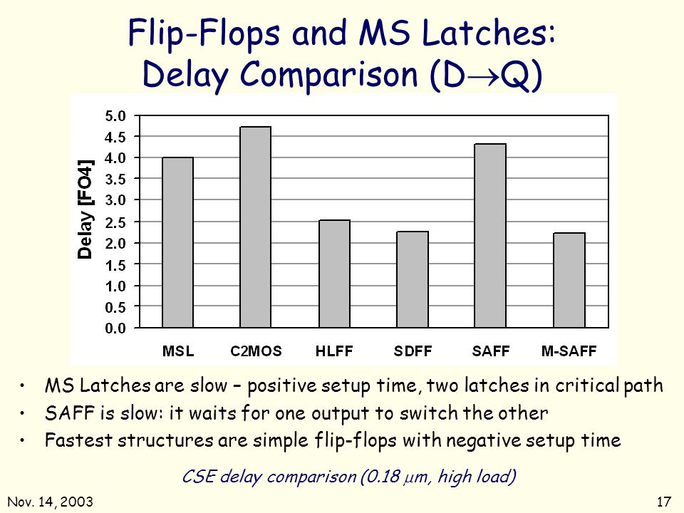 Nov. 14, 200317 CSE delay comparison (0.18 m, high load) Flip-Flops and MS Latches: Delay Comparison (D Q) MS Latches are slow – positive setup time,