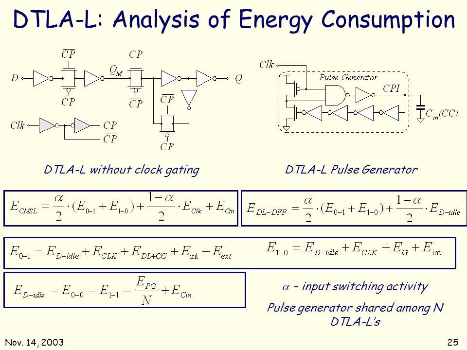 Nov. 14, 200325 DTLA-L: Analysis of Energy Consumption DTLA-L without clock gatingDTLA-L Pulse Generator – input switching activity Pulse generator sh