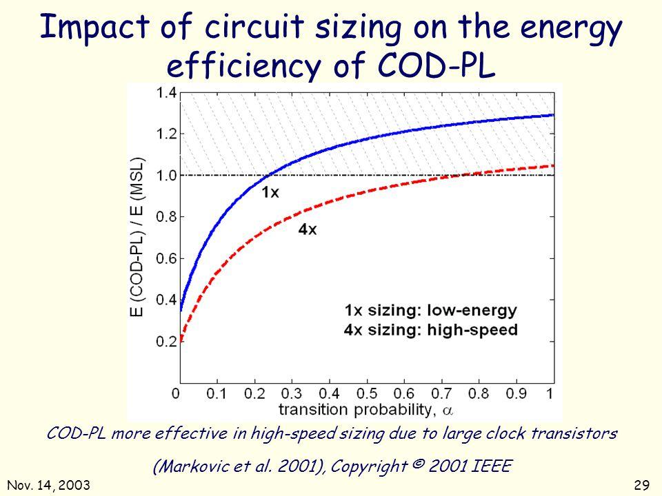 Nov.14, 200329 Impact of circuit sizing on the energy efficiency of COD-PL (Markovic et al.