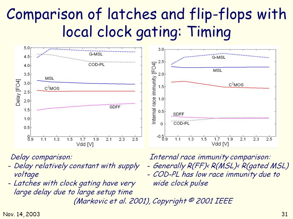 Nov. 14, 200331 Comparison of latches and flip-flops with local clock gating: Timing (Markovic et al. 2001), Copyright © 2001 IEEE Delay comparison: -