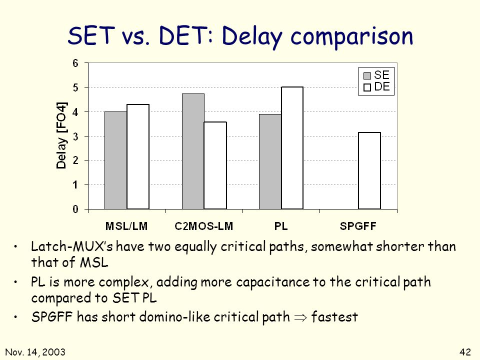 Nov. 14, 200342 SET vs. DET: Delay comparison Latch-MUXs have two equally critical paths, somewhat shorter than that of MSL PL is more complex, adding
