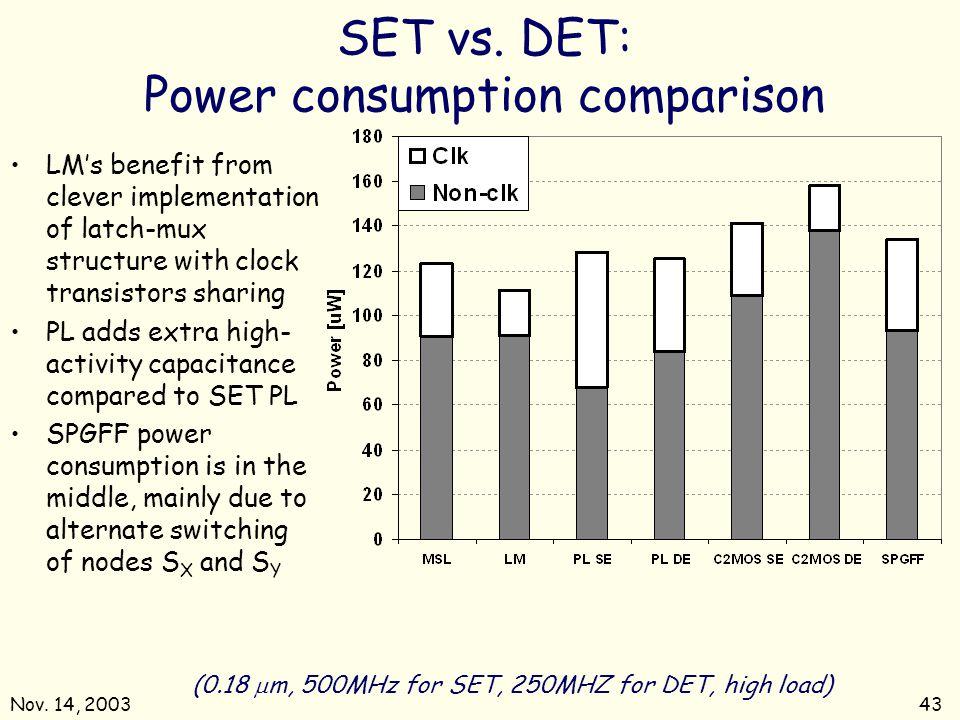 Nov. 14, 200343 SET vs. DET: Power consumption comparison (0.18 m, 500MHz for SET, 250MHZ for DET, high load) LMs benefit from clever implementation o