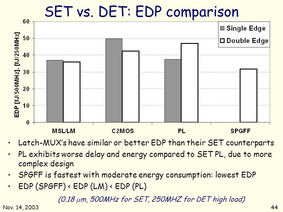 Nov. 14, 200344 SET vs. DET: EDP comparison (0.18 m, 500MHz for SET, 250MHZ for DET high load) Latch-MUXs have similar or better EDP than their SET co