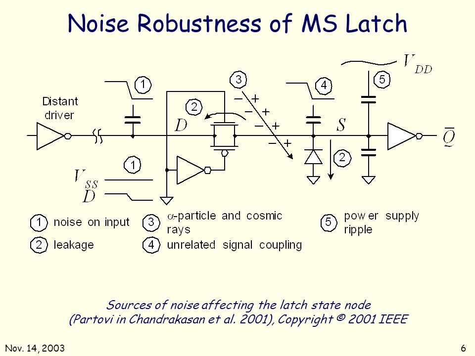 Nov. 14, 20036 Sources of noise affecting the latch state node (Partovi in Chandrakasan et al. 2001), Copyright © 2001 IEEE Noise Robustness of MS Lat