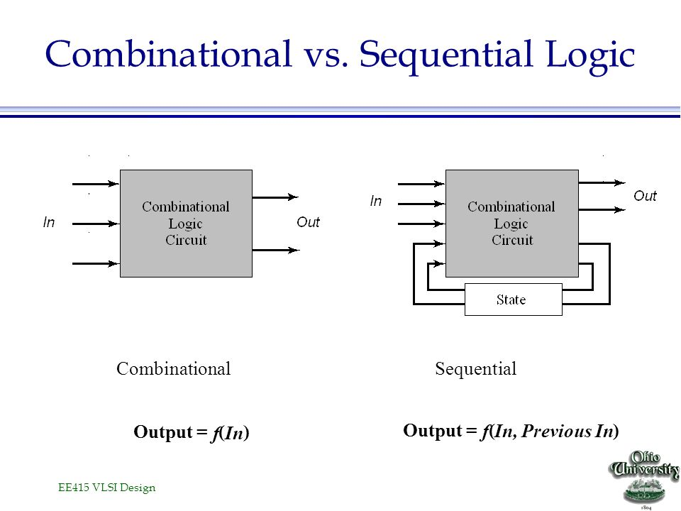 EE415 VLSI Design Combinational vs. Sequential Logic CombinationalSequential Output = f ( In ) Output = f ( In, Previous In )