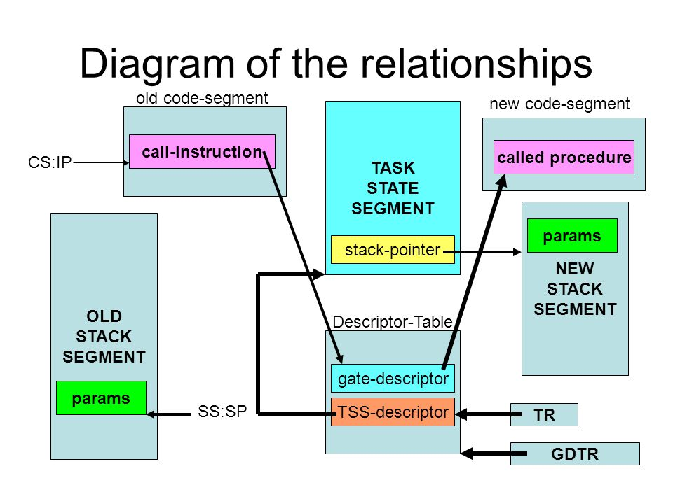 Diagram of the relationships TASK STATE SEGMENT NEW STACK SEGMENT stack-pointer OLD STACK SEGMENT params SS:SP Descriptor-Table gate-descriptor call-i
