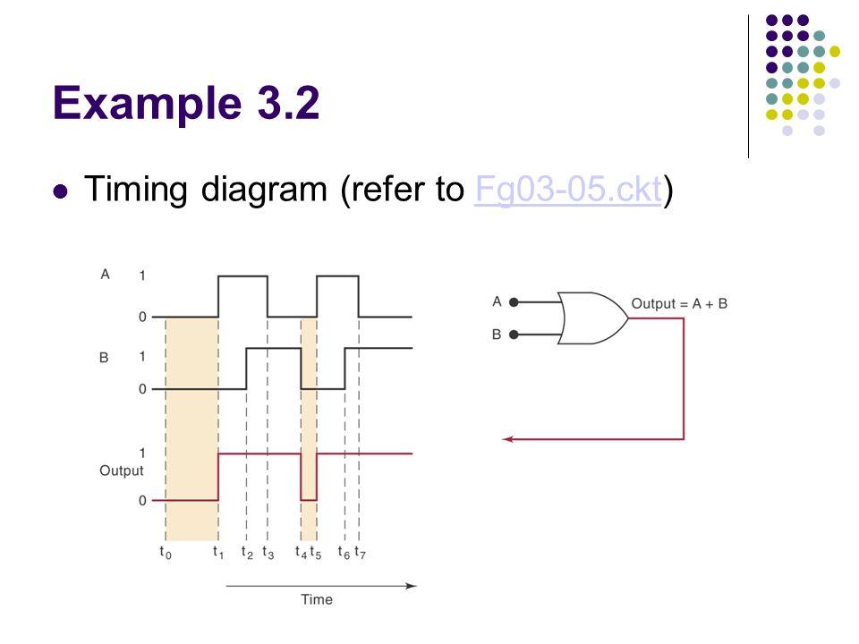 Example 3.2 Timing diagram (refer to Fg03-05.ckt)Fg03-05.ckt