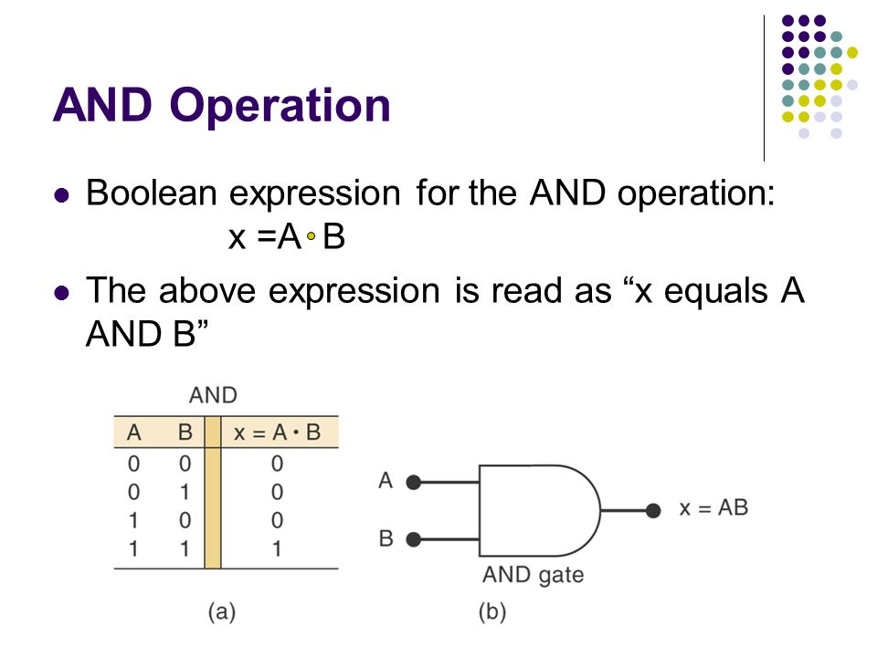 AND Operation Boolean expression for the AND operation: x =A B The above expression is read as x equals A AND B
