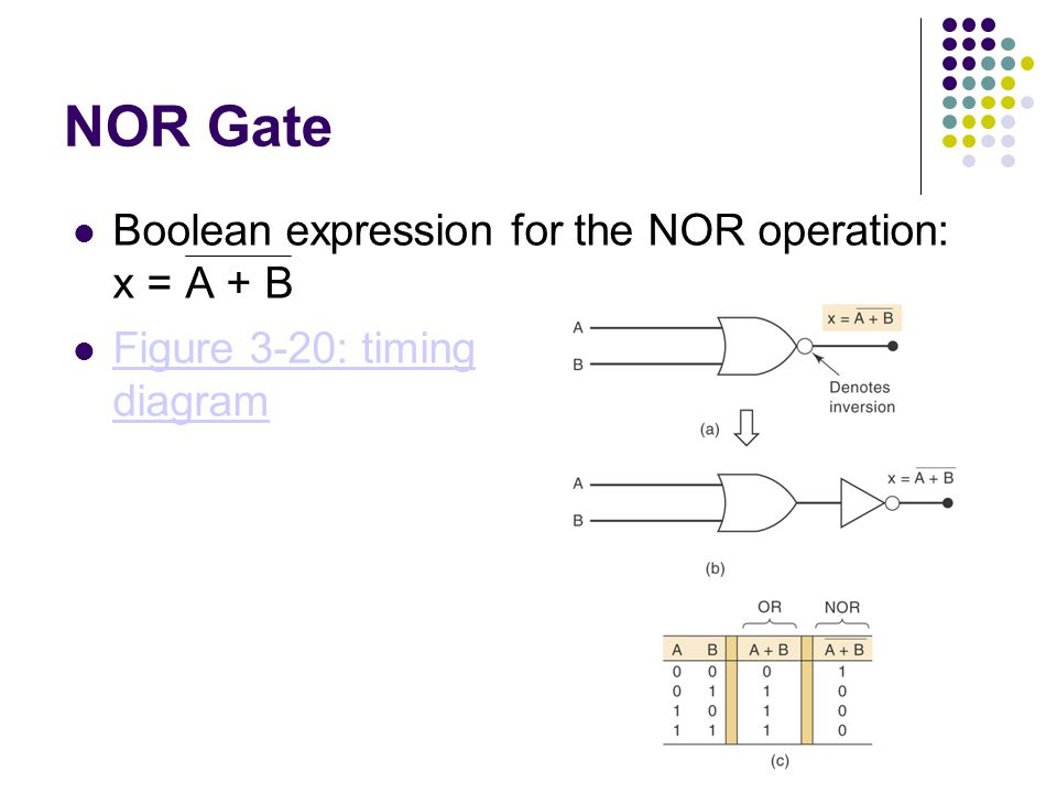 NOR Gate Boolean expression for the NOR operation: x = A + B Figure 3-20: timing diagram Figure 3-20: timing diagram