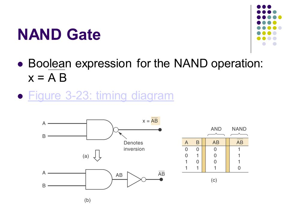 NAND Gate Boolean expression for the NAND operation: x = A B Figure 3-23: timing diagram