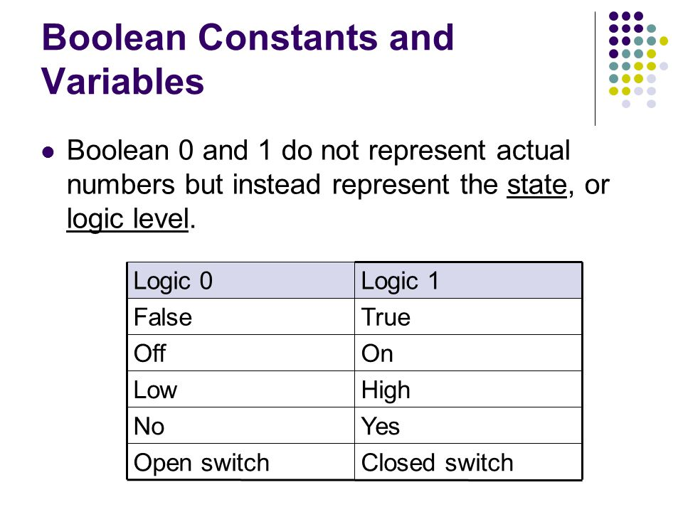 Boolean Constants and Variables Boolean 0 and 1 do not represent actual numbers but instead represent the state, or logic level.