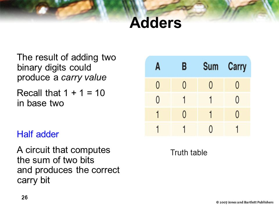 26 Adders The result of adding two binary digits could produce a carry value Recall that 1 + 1 = 10 in base two Half adder A circuit that computes the sum of two bits and produces the correct carry bit Truth table