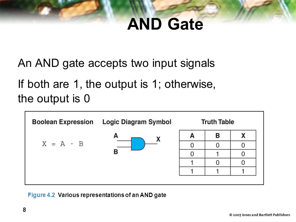 8 AND Gate An AND gate accepts two input signals If both are 1, the output is 1; otherwise, the output is 0 Figure 4.2 Various representations of an AND gate