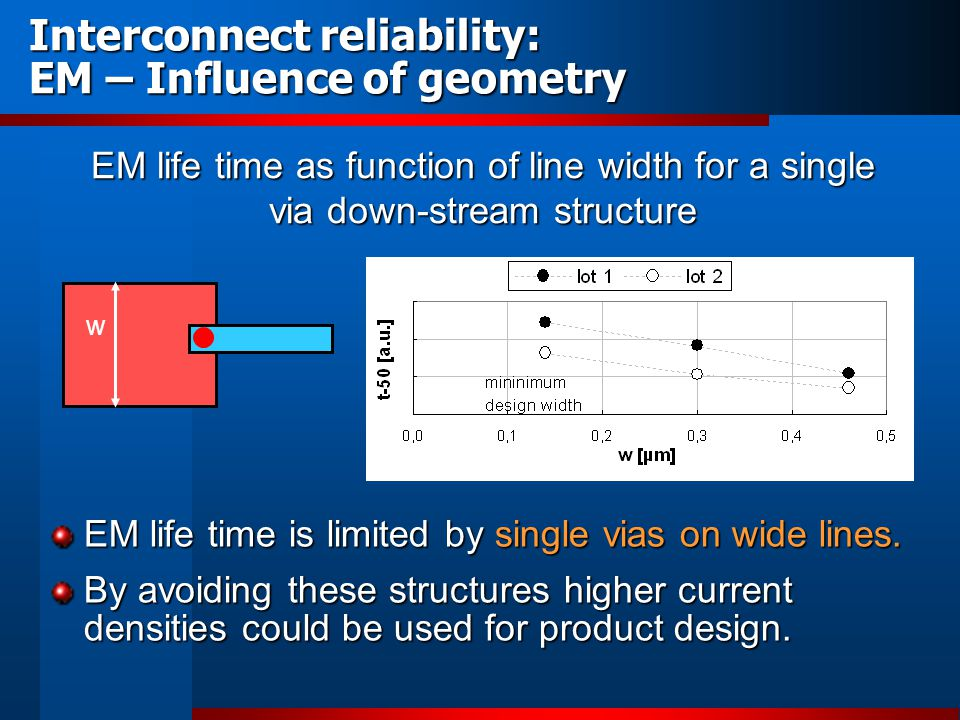 Interconnect reliability: EM – Influence of geometry EM life time as function of line width for a single via down-stream structure w EM life time is l