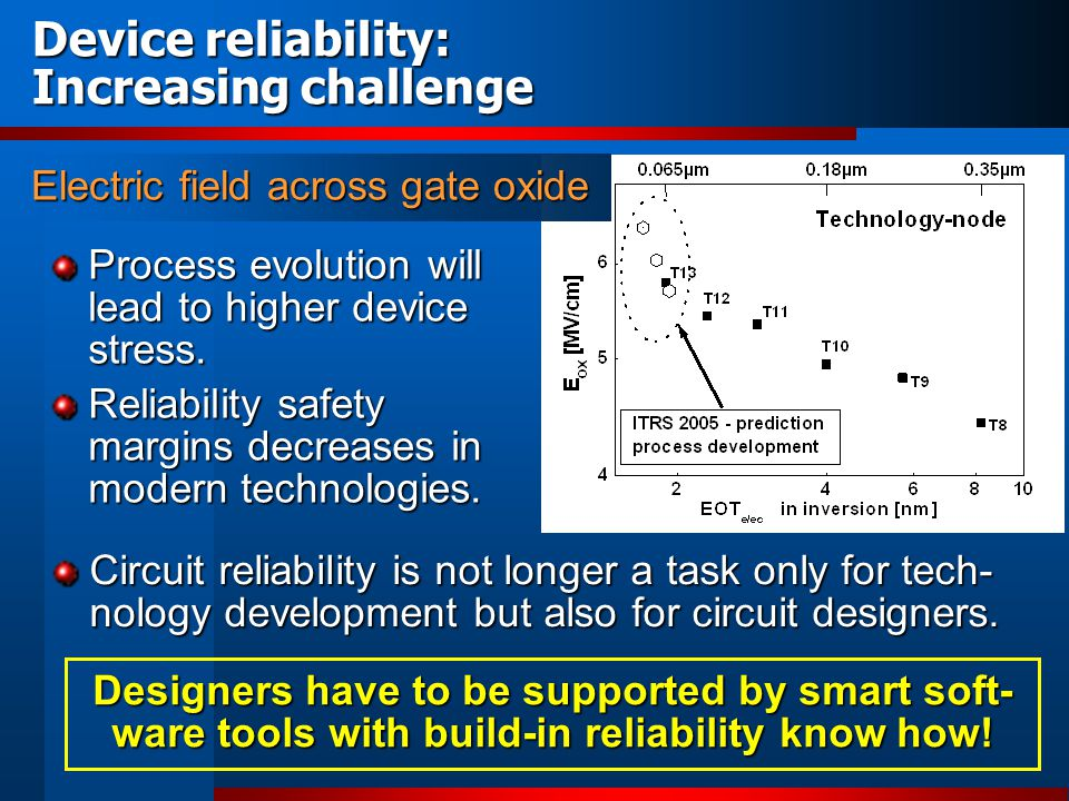 Device reliability: Increasing challenge Process evolution will lead to higher device stress. Reliability safety margins decreases in modern technolog
