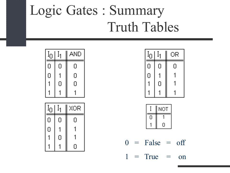 Logic Gates : Summary Truth Tables 0 = False = off 1 = True = on