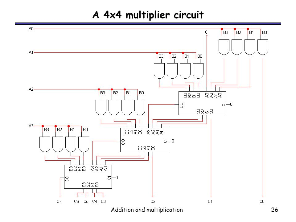 Addition and multiplication26 A 4x4 multiplier circuit