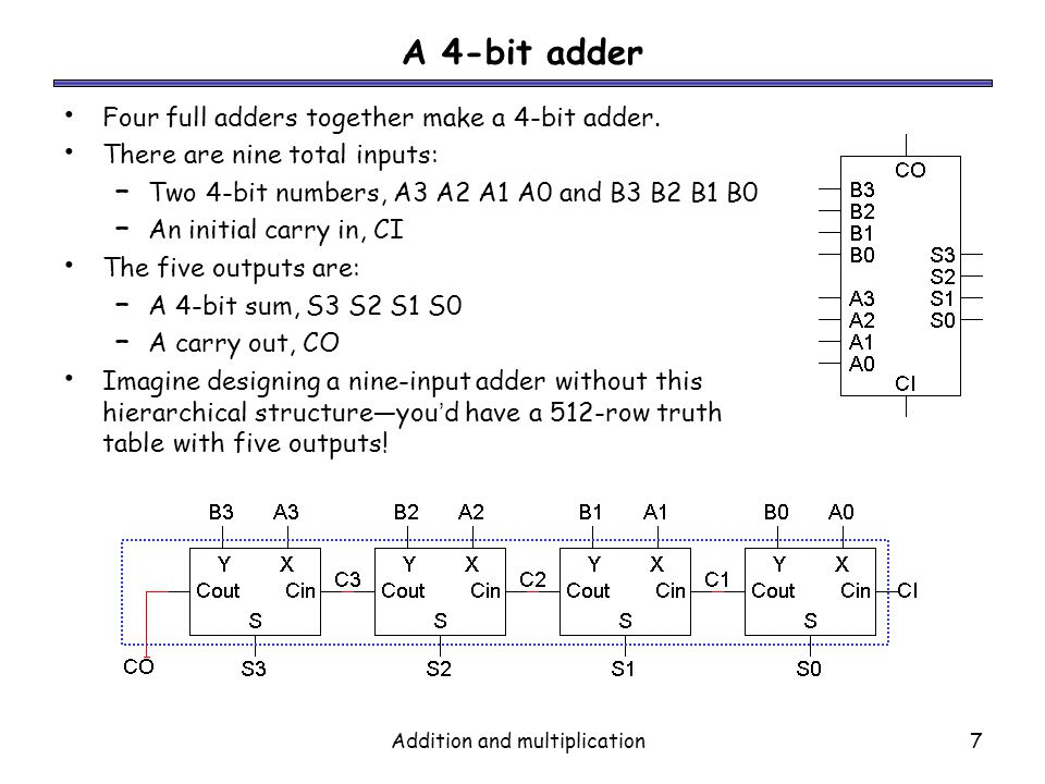 Addition and multiplication7 A 4-bit adder Four full adders together make a 4-bit adder. There are nine total inputs: – Two 4-bit numbers, A3 A2 A1 A0