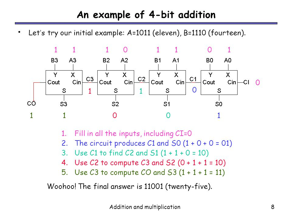 Addition and multiplication8 An example of 4-bit addition Lets try our initial example: A=1011 (eleven), B=1110 (fourteen). 1110110111101101 0 1.Fill